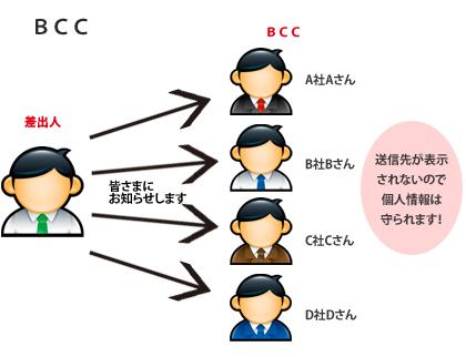 Bcc Cc Unterschied